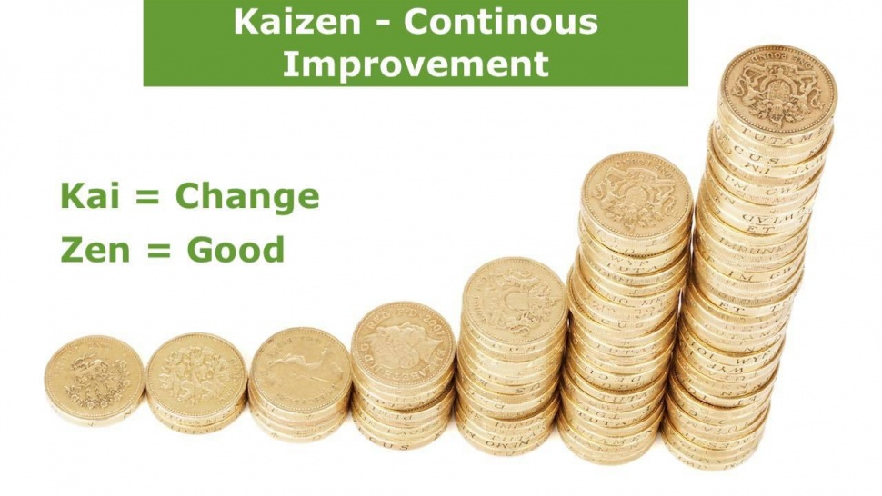 How is Kaizen implemented?